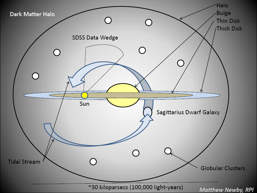 Diagram of the Milky Way Galaxy