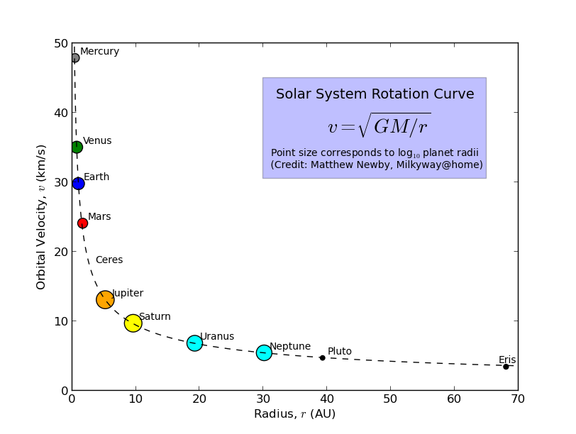 Solar System Rotation Curves
