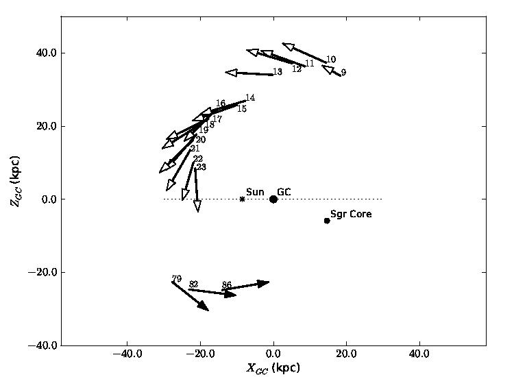 Sagittarius Tidal Stream Orbital Vectors