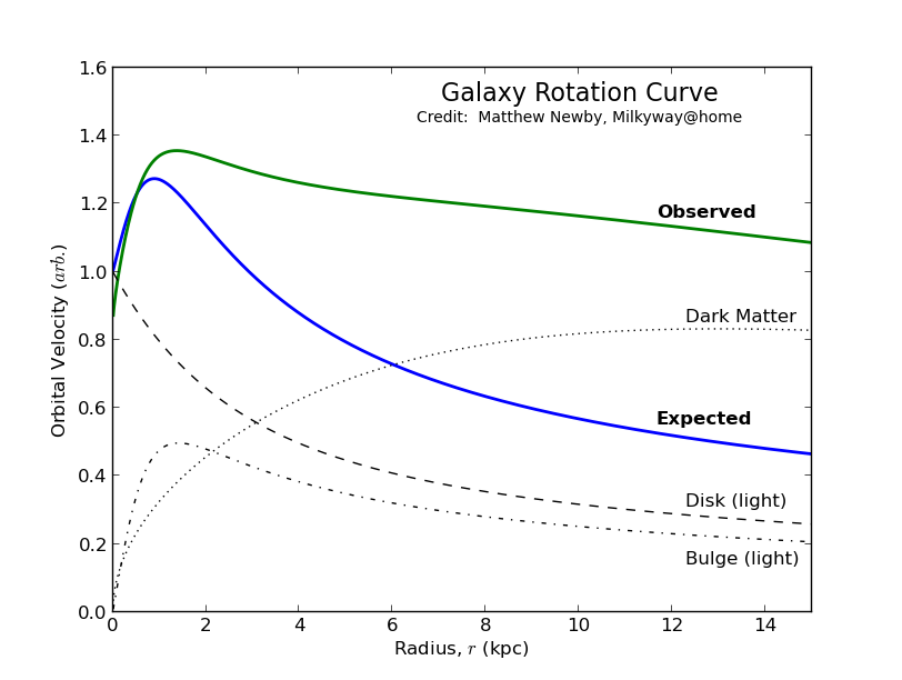 Expected and Observed Galaxy Rotation Curve, example